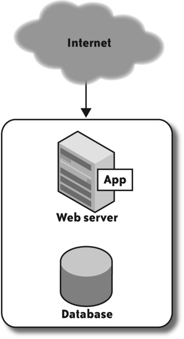 A simple, single-server web application architecture