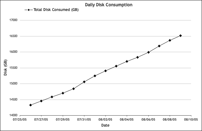 Total disk consumption: cumulative view