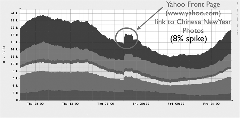 Spike in traffic from Yahoo Front Page