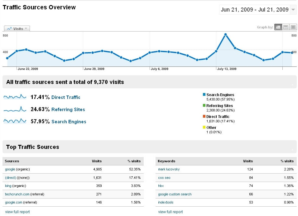 """Traffic sources"" report from Google Analytics"