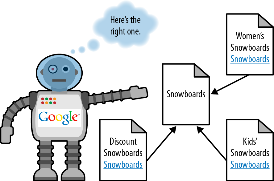 Solution to keyword cannibalization