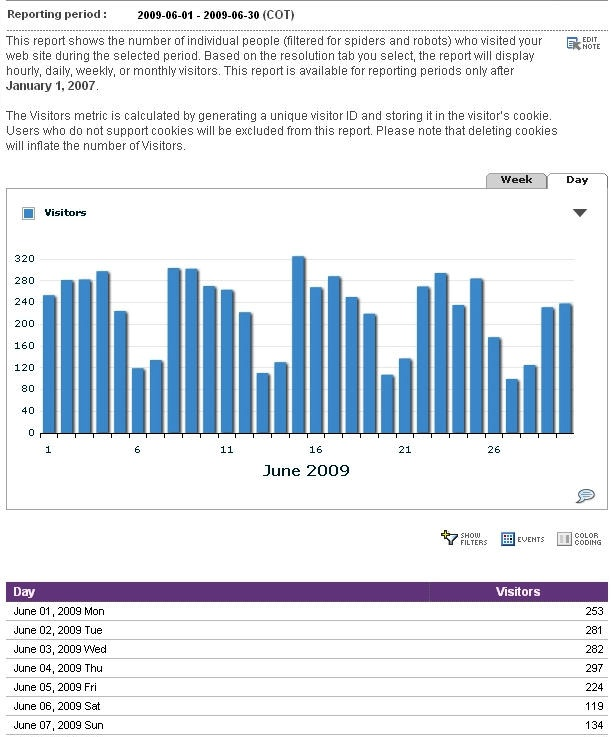 """Unique visitors"" report from Yahoo! Web Analytics"