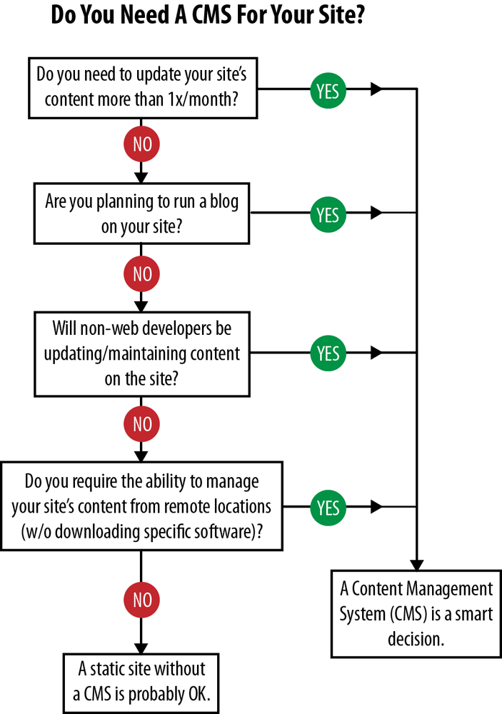 Flowchart to determine whether you need a CMS
