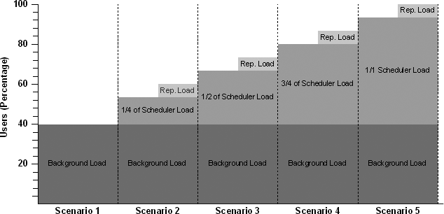 Performance Test Plan Using Background Static Load And Ramp Up Injection Profiles