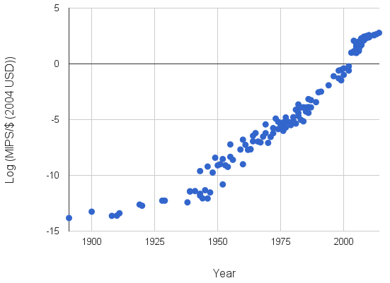 Trend of compute per dollar (source: http://aiimpacts.org/trends-in-the-cost-of-computing/)