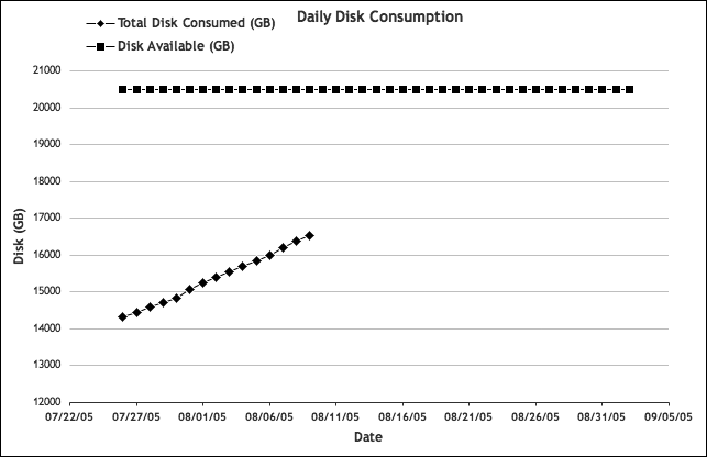 Cumulative disk consumption and available space