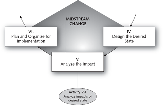 an analysis of the impact of edi on business organizations American journal of industrial and business management impact on the structure of the organization is organizational structure: influencing factors and.