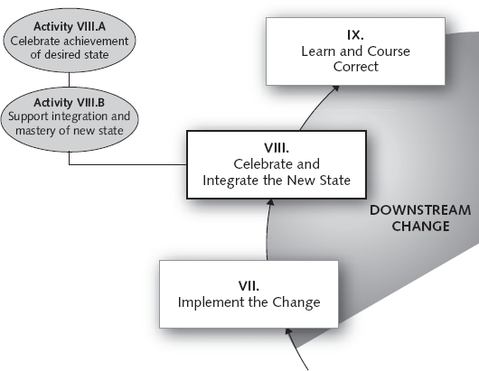 PHASE VIII: Celebrate and Integrate the New State