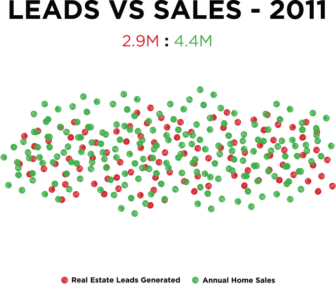 Plots depicting 2.9 million real estate leads generated versus 4.4 million annual home sales in 2011.