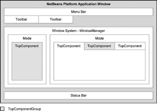 Structure of the NetBeans application window