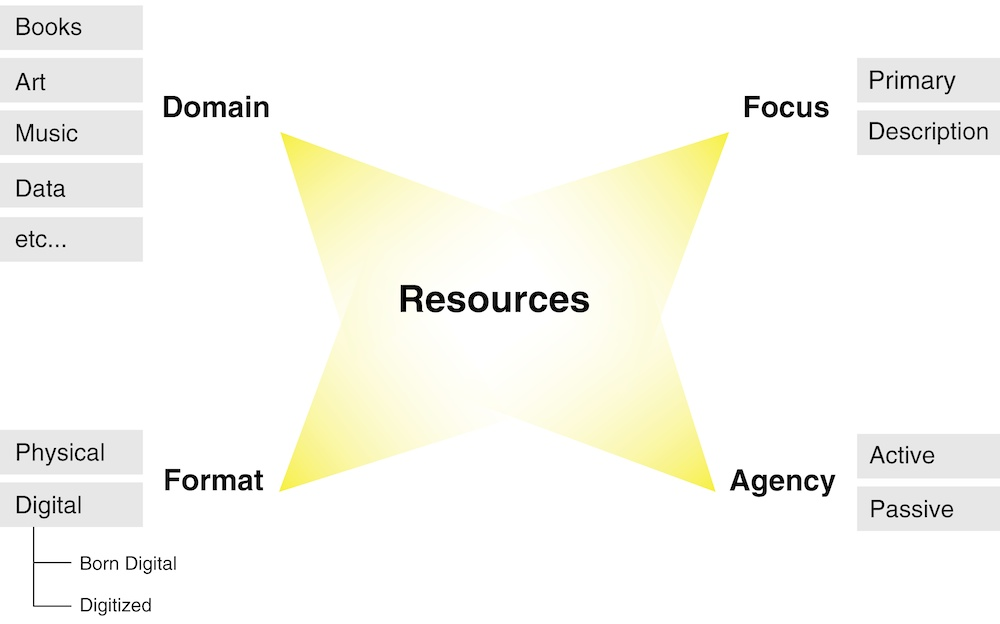 "A graphical arrangement of textual information. A yellow-colored central octagonal form is labeled ""Resources."" At its four star-like points are labeled textual sub-groupings, as follows: ""Domain"" (Books, Art, Music, Data, etc.), ""Format"" (Physical or Digital), ""Agency"" (Active or Passive), and ""Focus"" (Primary or Description)."