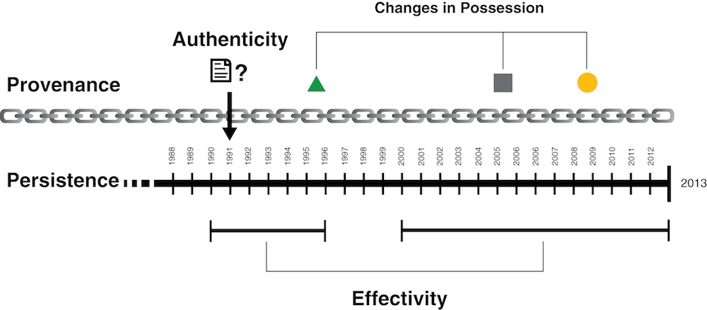 A conceptual drawing of maintenance considerations. Persistence is presented as a timeline that is labeled from 1998 until 2013; provenance is presented as an unbroken chain; authenticity is questioned in 1991; and effectivity periods are indicated from 1990-1996 and 2000-2013. Changes of possession are indicated in 1995, 2005, and 2009.