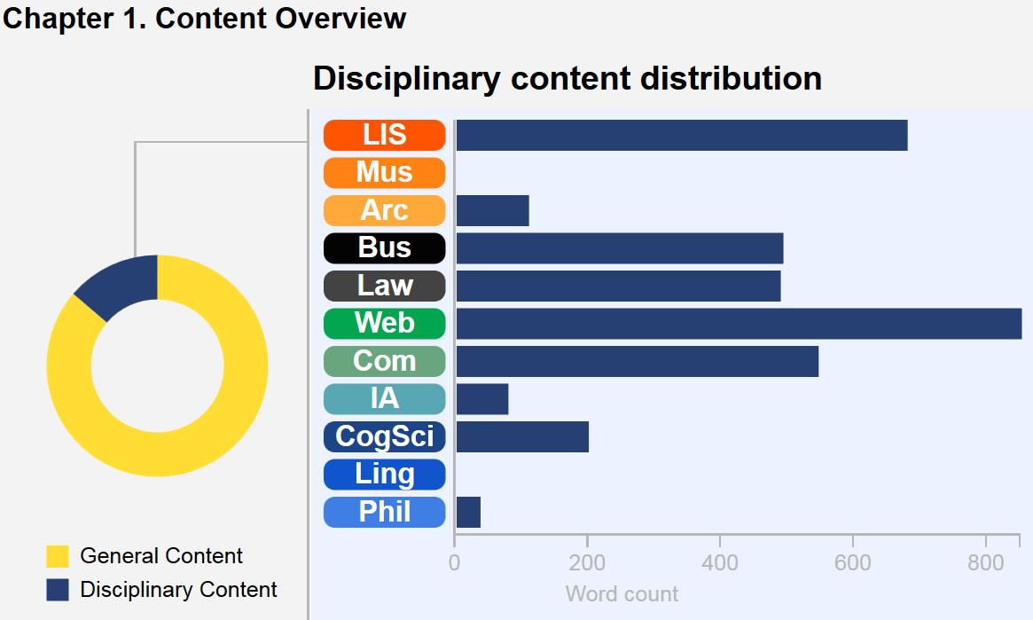 This graphic describes the content breakdown of the chapter. A wheel with colored segments depicts core content versus disciplinary content in this chapter, and a bar chart illustrates the disciplinary content distribution. In this chapter, Web and LIS predominate, followed by Law, then Computing, Business, CogSci, Archives, IA, and Philosophy. There are no Linguistics or Museums notes in this chapter.