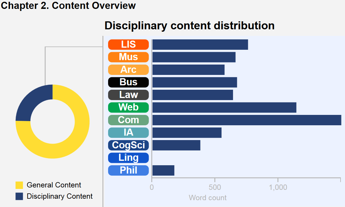 This graphic describes the content breakdown of the chapter. A wheel with colored segments depicts core content versus disciplinary content in this chapter, and a bar chart illustrates the disciplinary content distribution. In this chapter, Computing predominates, followed by Web, LIS, Law, Business, Museums, Archives, CogSci, Philosophy, and IA. There are no Linguistics notes in this chapter.