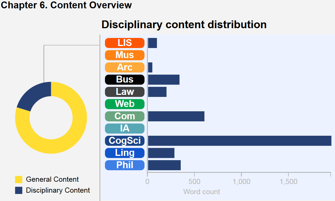 This graphic describes the content breakdown of the chapter. A wheel with colored segments depicts core content versus disciplinary content in this chapter, and a bar chart illustrates the disciplinary content distribution. In this chapter CogSci notes predominate by a wide margin, followed by Computing, Business, Linguistics, Philosophy, Law, LIS, and Archives. There are no IA, Museums, or Web notes in this chapter.