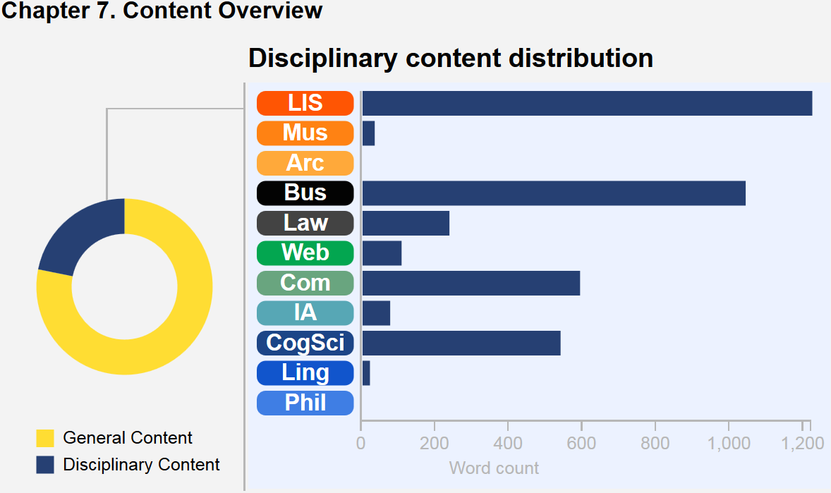 This graphic describes the content breakdown of the chapter. A wheel with colored segments depicts core content versus disciplinary content in this chapter, and a bar chart illustrates the disciplinary content distribution. In this chapter, Business notes predominate, followed by LIS, CogSci, Computing, Law, Web, IA, Museums, and Linguistics. There are no Archives or Philosophy notes in this chapter.