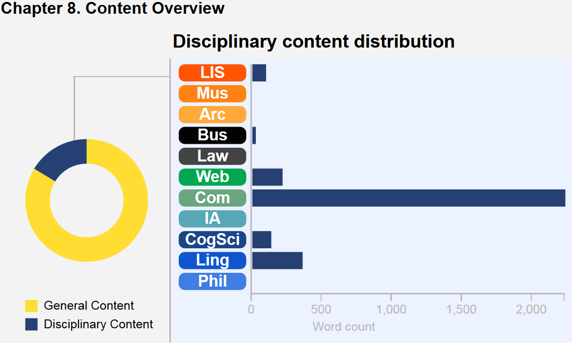 This graphic describes the content breakdown of the chapter. A wheel with colored segments depicts core content versus disciplinary content in this chapter, and a bar chart illustrates the disciplinary content distribution. In this chapter, Computing notes predominate, followed far behind by Linguistics, Web CogSci, LIS, and Business. There are no Archives, IA, Law, Museums, or Philosophy notes in this chapter.