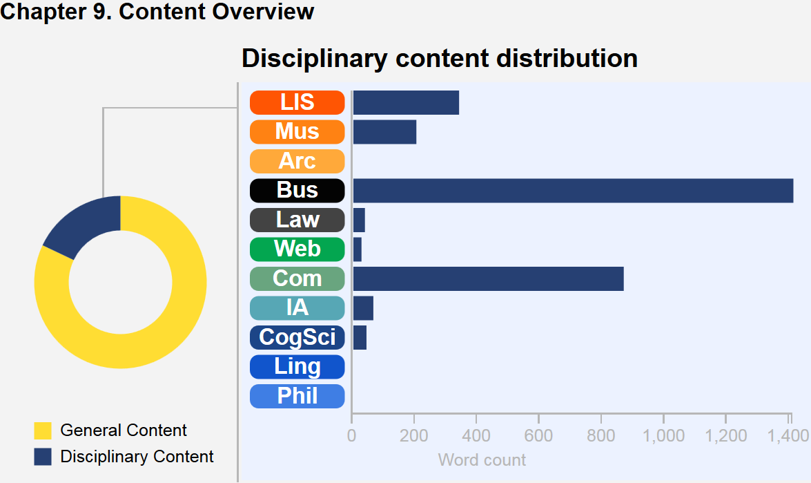 This graphic describes the content breakdown of the chapter. A wheel with colored segments depicts core content versus disciplinary content in this chapter, and a bar chart illustrates the disciplinary content distribution. In this chapter, Business notes predominate, followed by Computing, LIS, Museums, IA, Web, and CogSci. There are no Archives, Law, Linguistics, or Philosophy notes in this chapter.