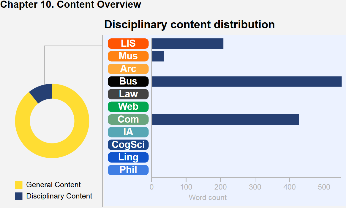 This graphic describes the content breakdown of the chapter. A wheel with colored segments depicts core content versus disciplinary content in this chapter, and a bar chart illustrates the disciplinary content distribution. In this chapter, Business notes predominate, then Computing, then LIS, and some Museums. There are no Archives, CogSci, IA, Law, Linguistics, Philosophy, or Web notes in this chapter.