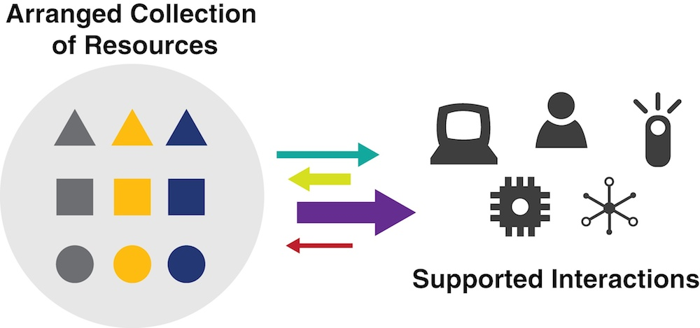 "A conceptual representation of an Organizing System. The left side, labeled ""Arranged Collection of Resources,"" presents organized groups of round, square and circular shapes within a circle. The right side, labeled ""Supported Interactions,"" presents a group of icons representing, for example, a computer terminal, a human agent, a mobile phone, and so on. There is a grouping of four arrows between the two sides; two pointed left and two pointed right."