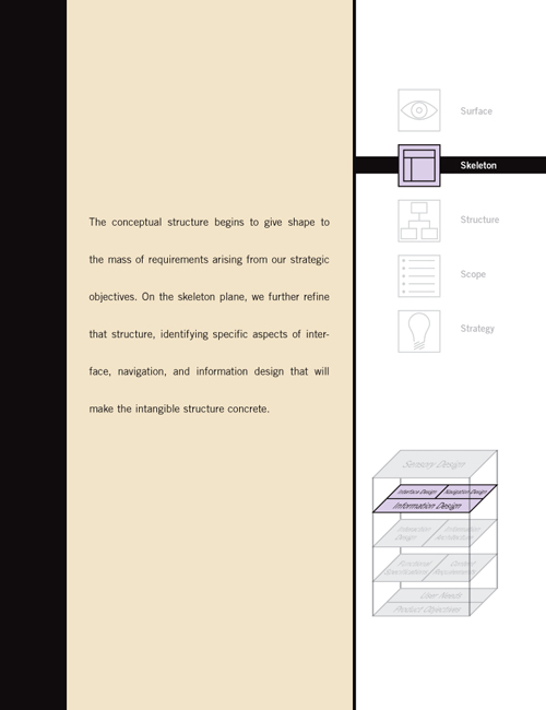 Chapter 6 The Skeleton Plane Interface Design Navigation Design And Information Design The Elements Of User Experience Second Edition User Centered Design For The Web And Beyond Book