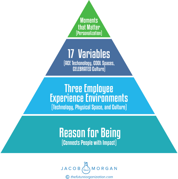 Illustration of The Employee Experience Pyramid.