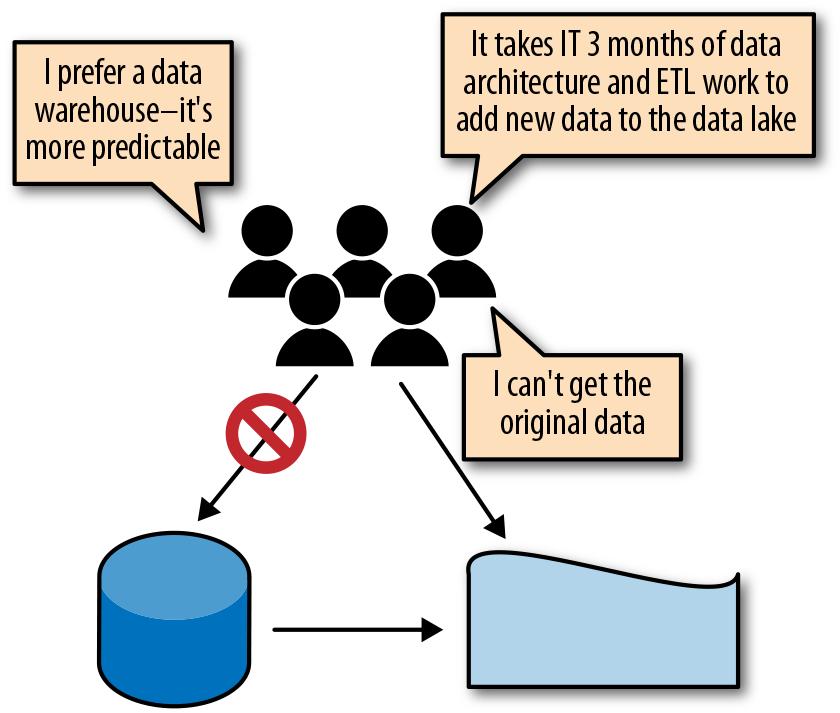 1  Introduction to Data Lakes - The Enterprise Big Data Lake [Book]