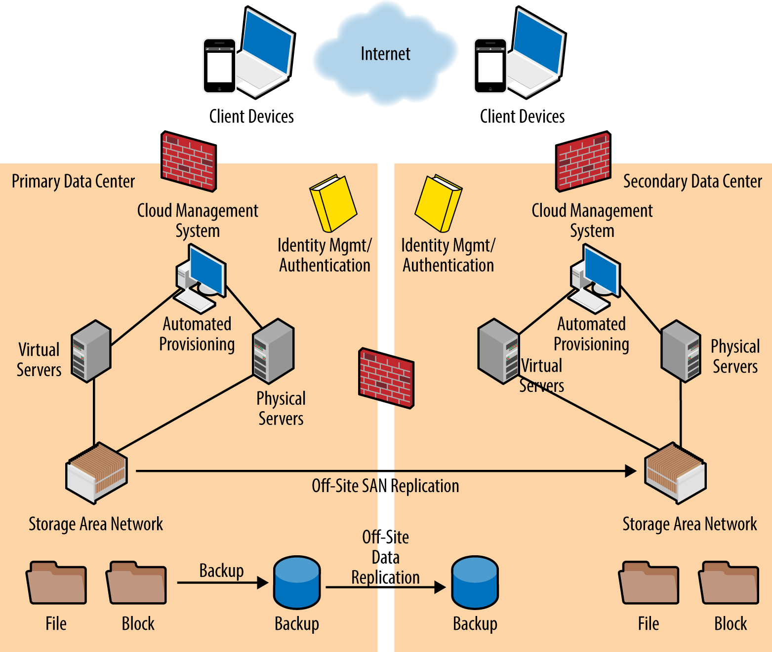 1 Planning And Architecture The Enterprise Cloud Book Also Learning Memory Diagram On Network With Intranet Typical Iaas