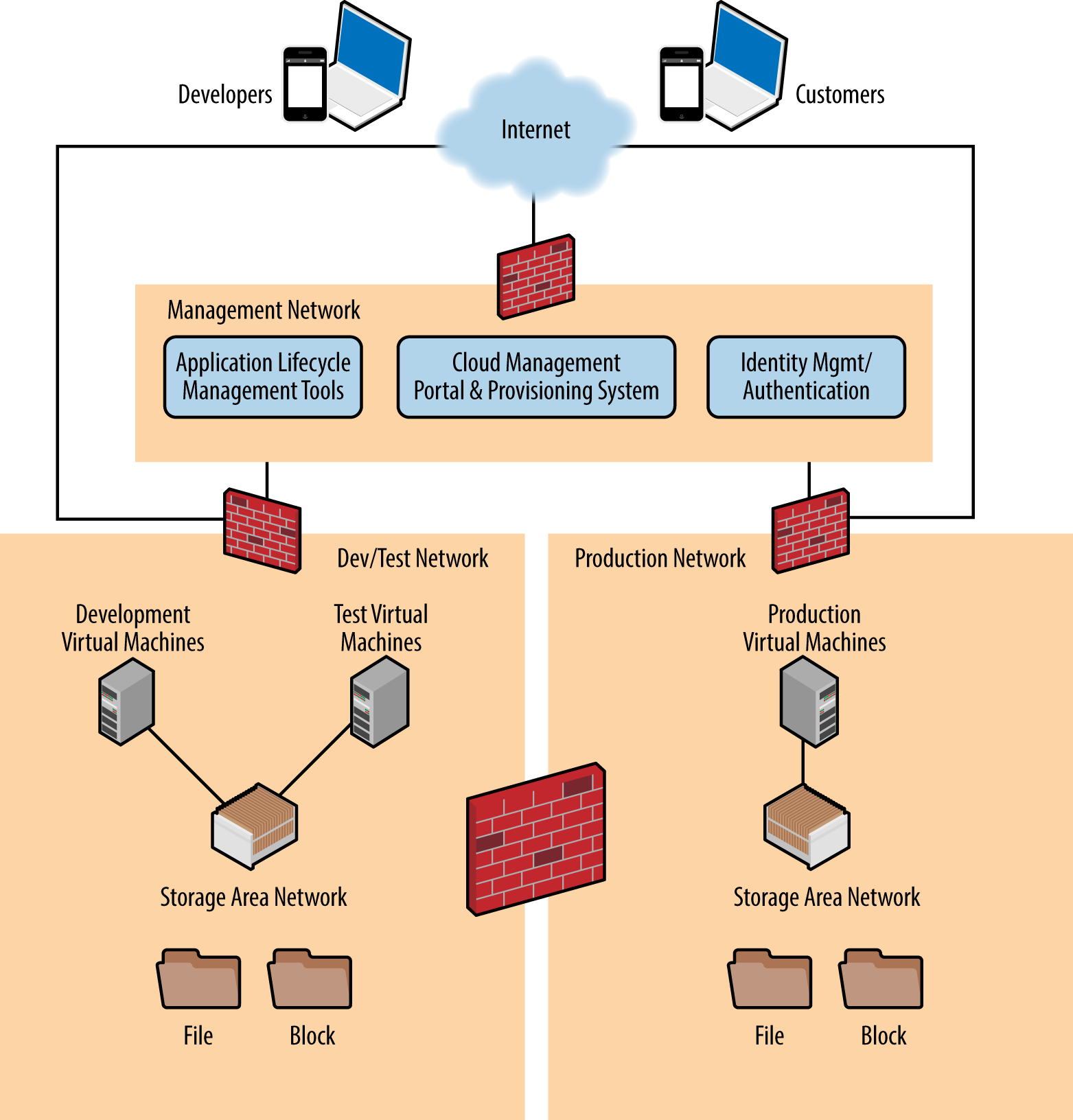 Compared To File Server Designs Client Server Systems
