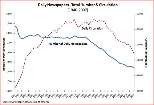 The number of daily newspapers published in the US is down, as are their circulation numbers.