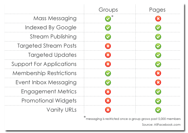 As this chart by All Facebook shows, Group functionality can vary greatly from that of Pages.
