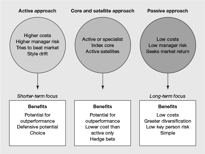 Figure 10.1 The three investment management approaches