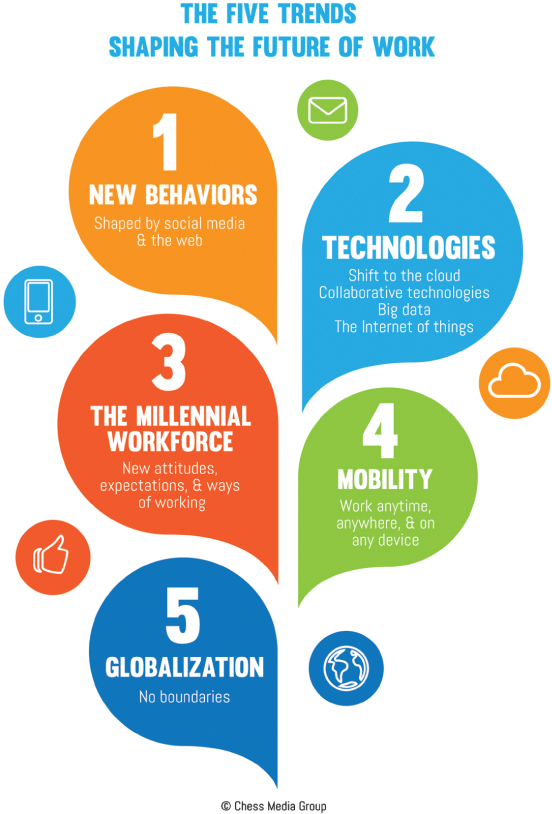 Chapter 1 The Five Trends Shaping The World Of Work The