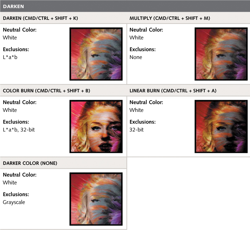 Appendix B  Blend Modes Reference Table - The Hidden Power