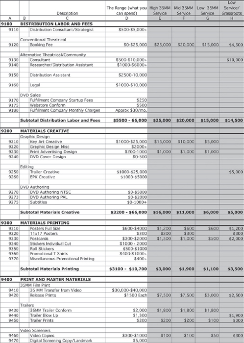 Appendix F Sample SelfTheatrical Release Budget The Insiders – Film Budget Example