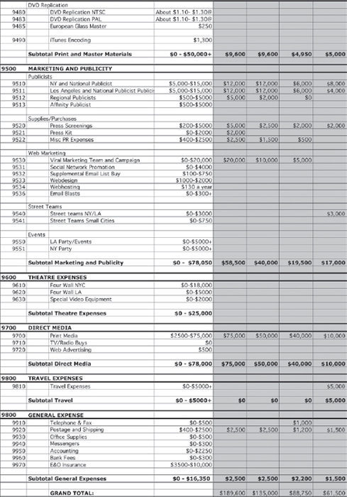 Appendix F: Sample Self-Theatrical Release Budget - The Insider'S