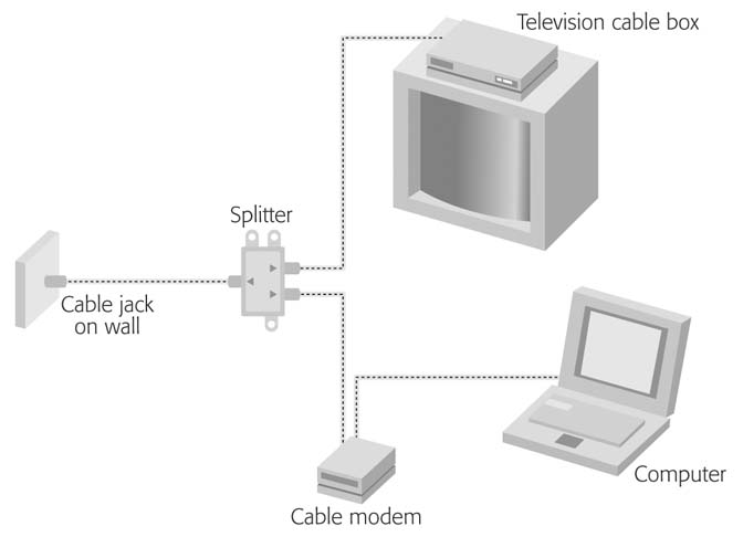 Cable Splitter Internet And Tv : Getting online the internet missing manual book