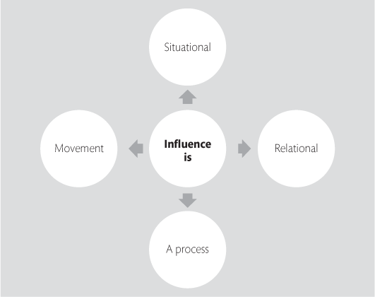 FIGURE 5.1 The four key aspects of influence