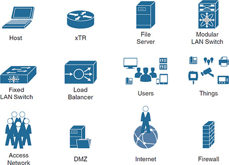 A set of icons representing Host (laptop), xTR (router), File Server, Modular LAN switch, Fixed LAN Switch, Load Balancer, Users, Things, Access Network, DMZ, Internet, and firewall are shown.