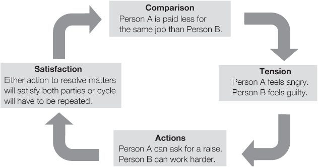adams equity theory of motivation essay Keywords: employee motivation, performance, satisfaction, mining company  dynamics 1  latham, 2004) and adam's equity theory (adams, 1965.