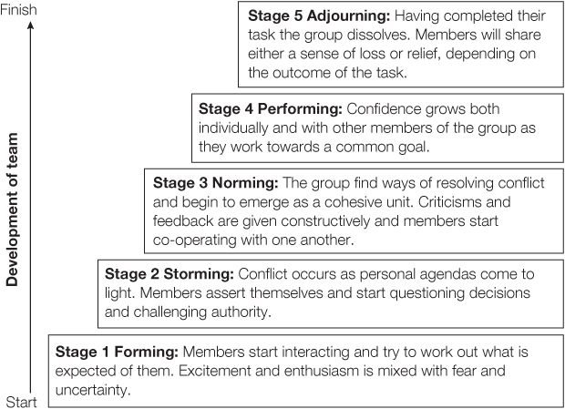 "stages of team development essay Explanation of these stages, and techniques for exploring them with your business community the stages of group development come from research by tuckman and jenson for more information about this work, review the following historical articles: tuckman, bruce, 1965, ""developmental sequence of small groups,."