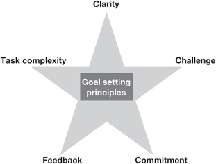 goal setting theory We set ourselves clear goals that can achieve feedback helps directional goals narrow our thinking accuracy goals keep us thinking and more focused on real success.