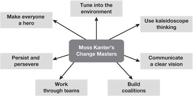 rosabeth moss kanter enduring skills for change masters Rosabeth moss kanter: the global information economy is forcing organisations in every industry to do things differently, to think about their customers and employees differently and to think about their partnerships differently it is the biggest force for change we have ever seen and in most companies.