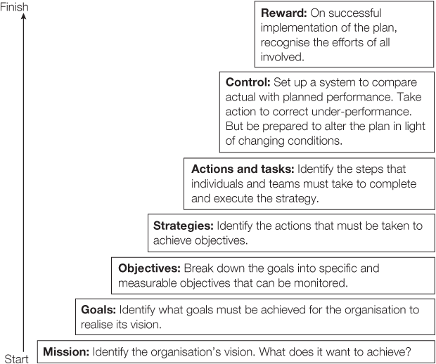 "strategic planning theories Definition 5 steps planning description 5 steps planning is is a formal (deliberate) planning process used for strategic planning the concept of the five steps formal strategic planning process has been developed by js armstrong in his 1982 article ""the value of formal planning for strategic decisions"", strategic management."