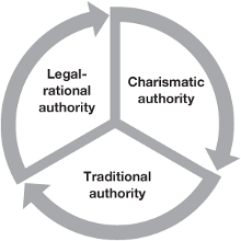 distinguishing power authority legitimacy taking max weber at his word
