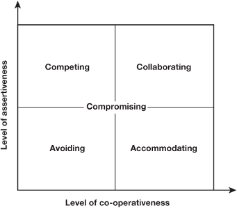 THOMAS AND KILMANNS CONFLICT RESOLUTION MODEL