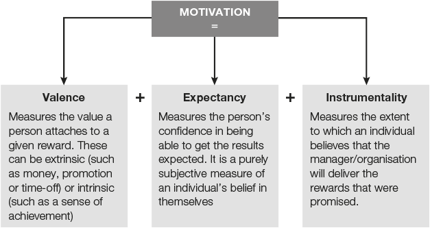expectancy instrumentality valence theory of motivation Expectancy theory (or expectancy theory of motivation) instrumentality (i) and valence (v) the expectancy theory developed by vroom isn't really about the.