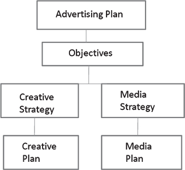 Chapter  The Advertising Plan  The Marketing Plan Th Edition