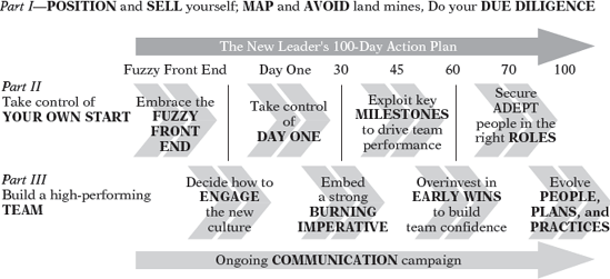 Drive Action With An Ongoing Communication Campaign The New - 100 day business plan template