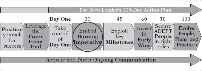 CHAPTER Embed A Burning Imperative By Day The New Leaders - 100 day business plan template